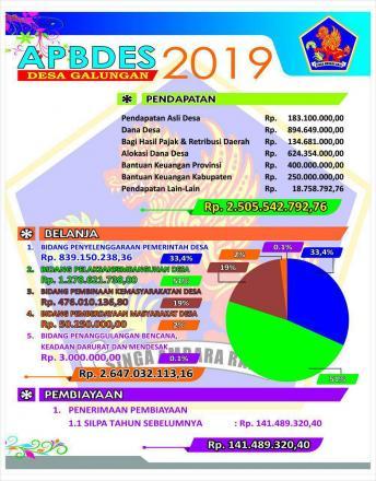 APBDes Tahun Anggaran 2019